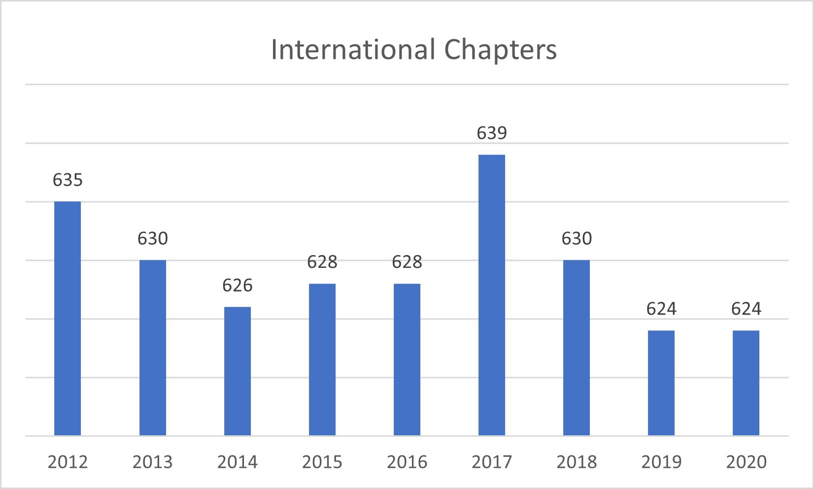 Intl Chapter Chart 102520