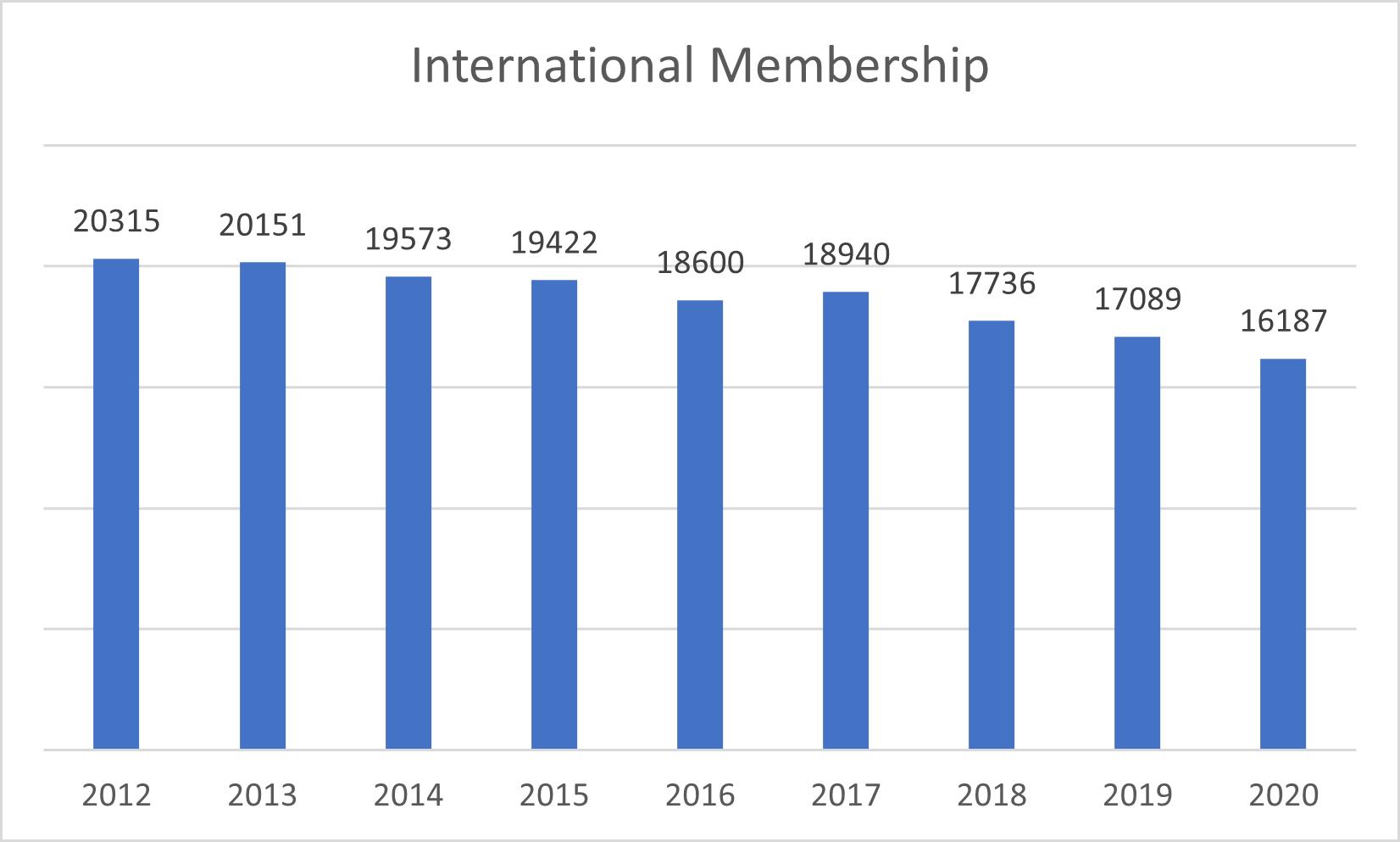 Intl Membership Chart 102520
