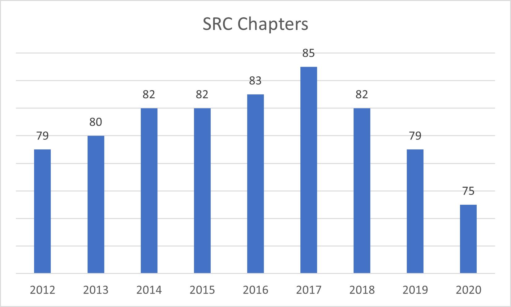 SRC Chapter Chart 102520