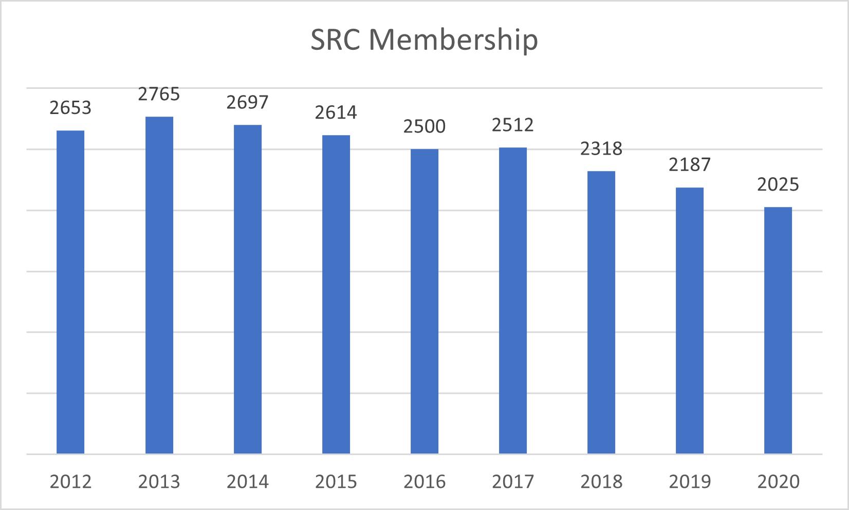SRCMembershhip Chart 102520